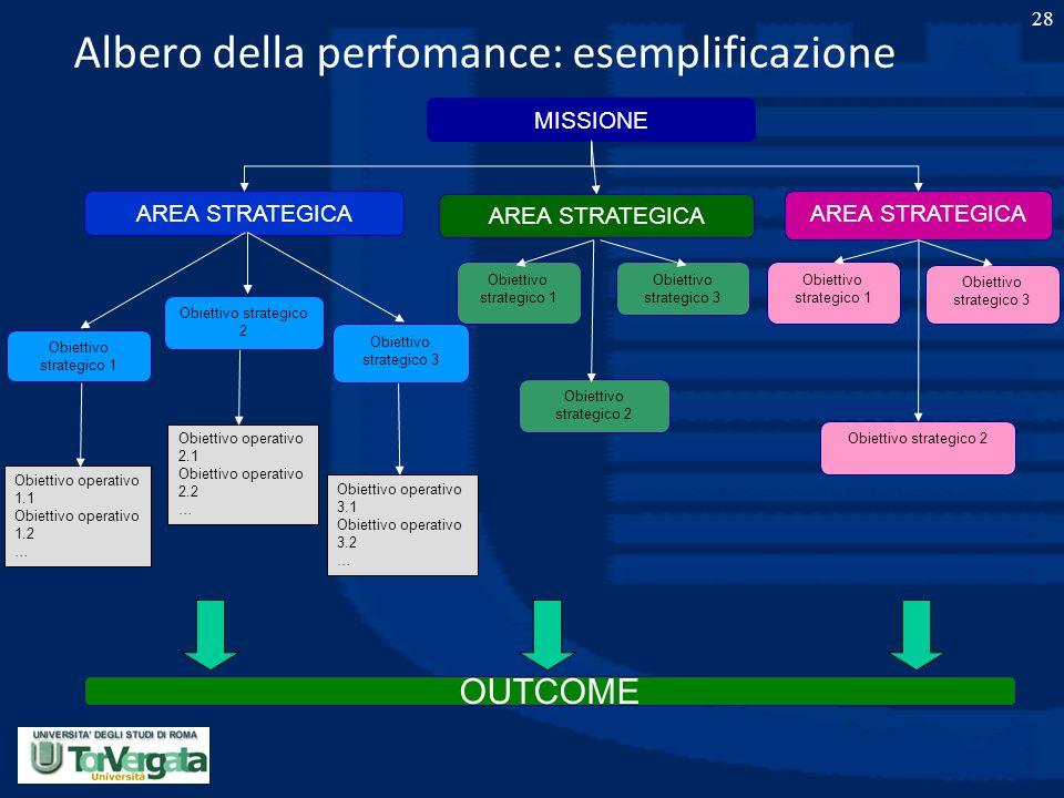 28 Albero della perfomance: esemplificazione MISSIONE AREA STRATEGICA Obiettivo strategico 1 Obiettivo strategico 3 OUTCOME Obiettivo strategico 3 Obi