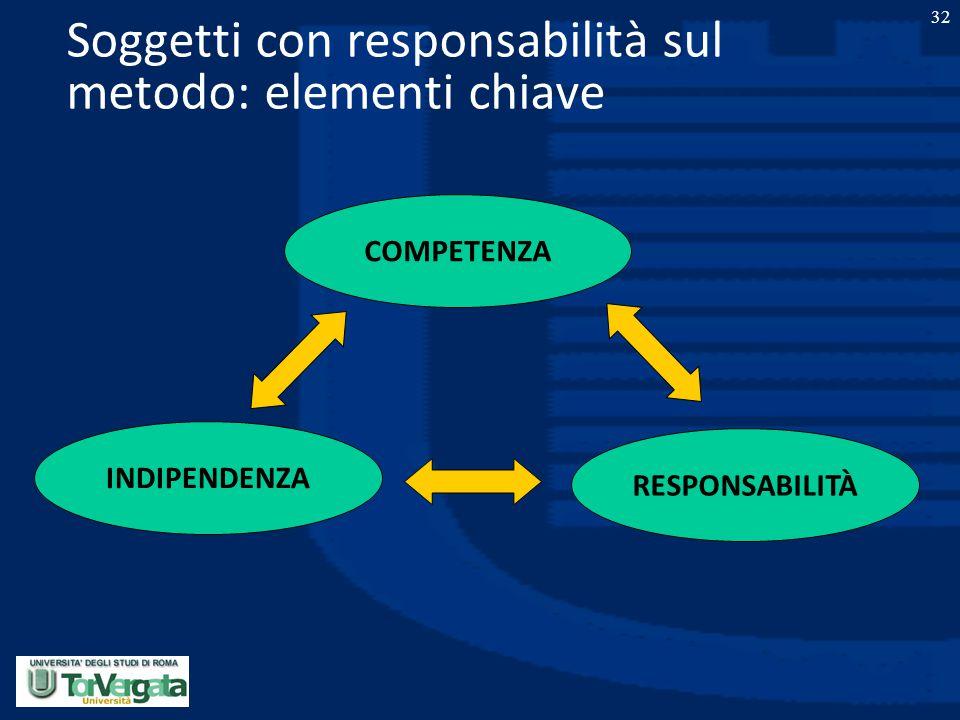 32 Soggetti con responsabilità sul metodo: elementi chiave COMPETENZA RESPONSABILITÀ INDIPENDENZA