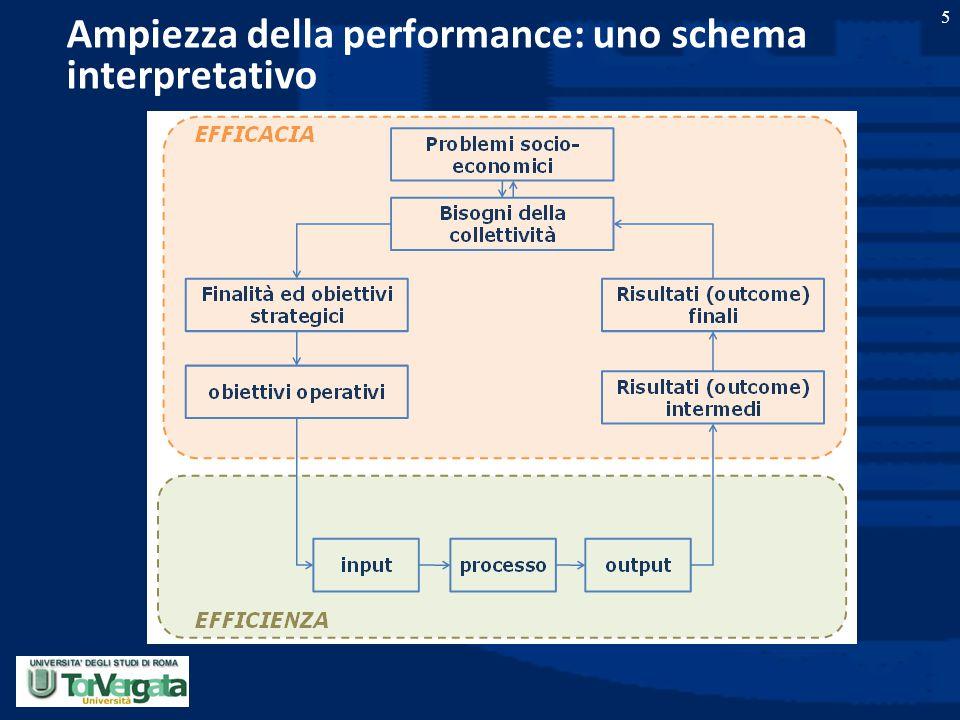 5 Ampiezza della performance: uno schema interpretativo
