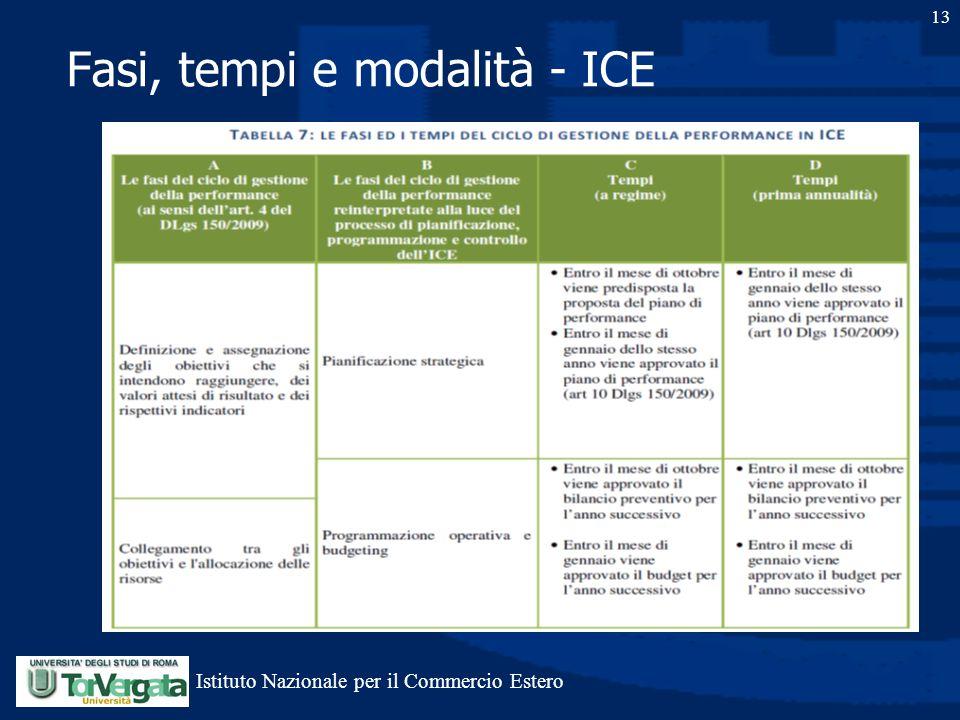 13 Fasi, tempi e modalità - ICE Istituto Nazionale per il Commercio Estero