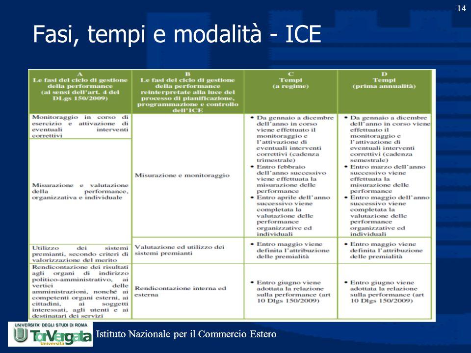 14 Fasi, tempi e modalità - ICE Istituto Nazionale per il Commercio Estero