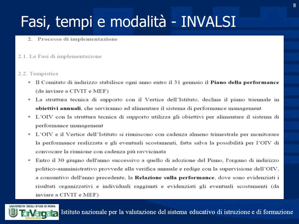 Fasi, tempi e modalità - INVALSI 8 Istituto nazionale per la valutazione del sistema educativo di istruzione e di formazione