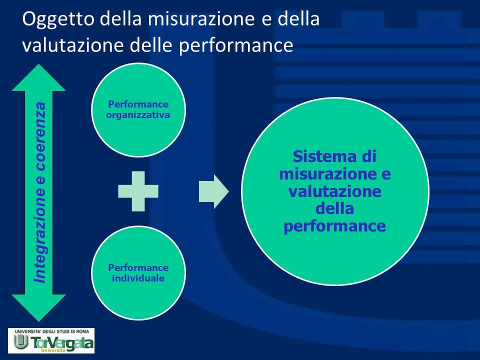 Oggetto della misurazione e della valutazione delle performance Performance organizzativa Performance individuale Sistema di misurazione e valutazione