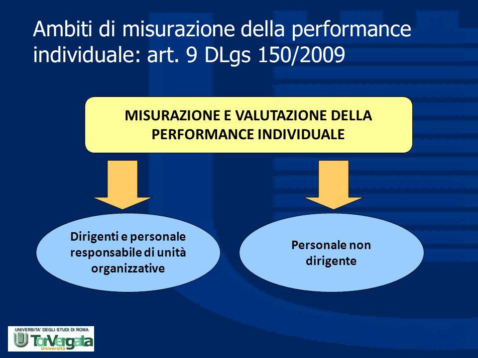 Ambiti di misurazione della performance individuale: art. 9 DLgs 150/2009 MISURAZIONE E VALUTAZIONE DELLA PERFORMANCE INDIVIDUALE Dirigenti e personal