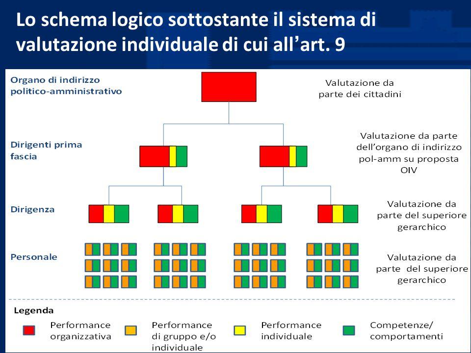 Roma, 11 Aprile 2011 Lo schema logico sottostante il sistema di valutazione individuale di cui all ' art. 9