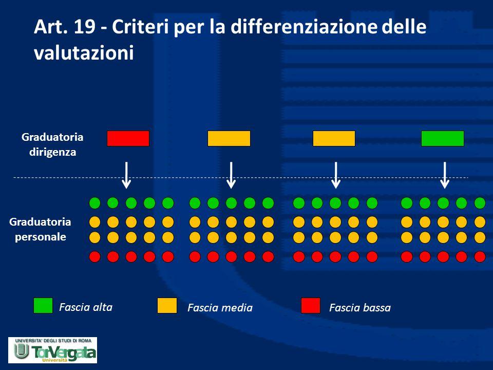 Art. 19 - Criteri per la differenziazione delle valutazioni Graduatoria dirigenza Graduatoria personale Fascia alta Fascia mediaFascia bassa