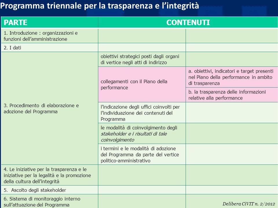PARTE CONTENUTI 1. Introduzione : organizzazioni e funzioni dell'amministrazione 2. I dati 3. Procedimento di elaborazione e adozione del Programma ob