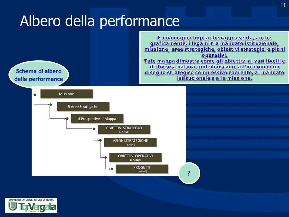 Albero della performance 11