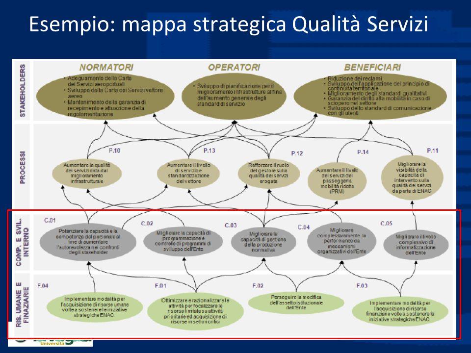Esempio: mappa strategica Qualità Servizi