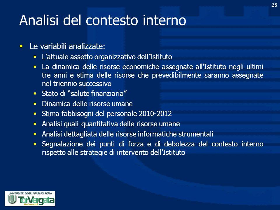 Analisi del contesto interno  Le variabili analizzate:  L'attuale assetto organizzativo dell'Istituto  La dinamica delle risorse economiche assegna