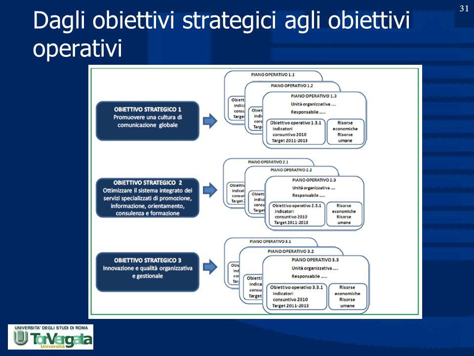 Dagli obiettivi strategici agli obiettivi operativi 31