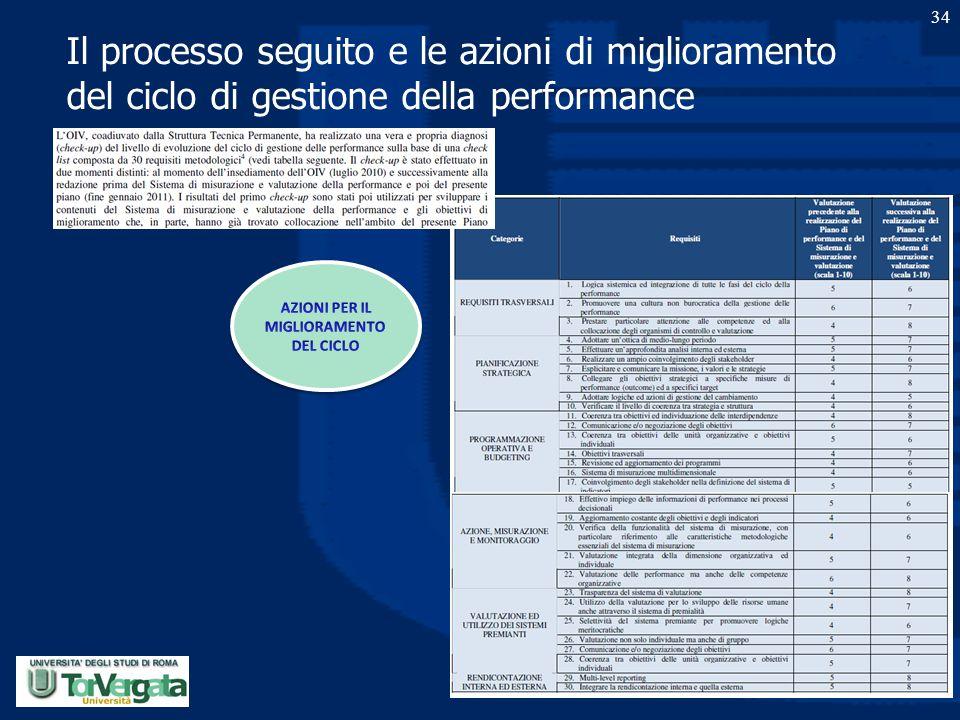 Il processo seguito e le azioni di miglioramento del ciclo di gestione della performance 34