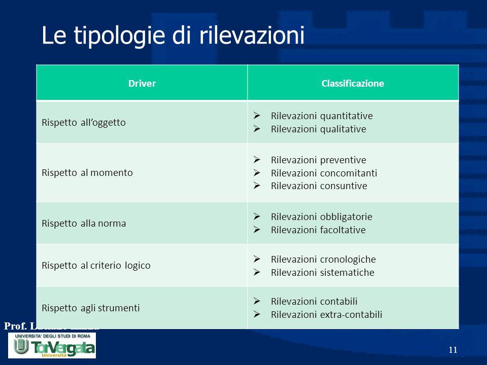 Le tipologie di rilevazioni Prof. Luciano Hinna 11 DriverClassificazione Rispetto all'oggetto  Rilevazioni quantitative  Rilevazioni qualitative Ris