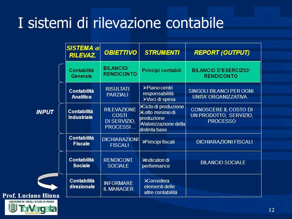 Prof. Luciano Hinna 12 INPUT SISTEMA di RILEVAZ. OBIETTIVO STRUMENTI REPORT (OUTPUT) Contabilità Generale Contabilità Analitica Contabilità Industrial