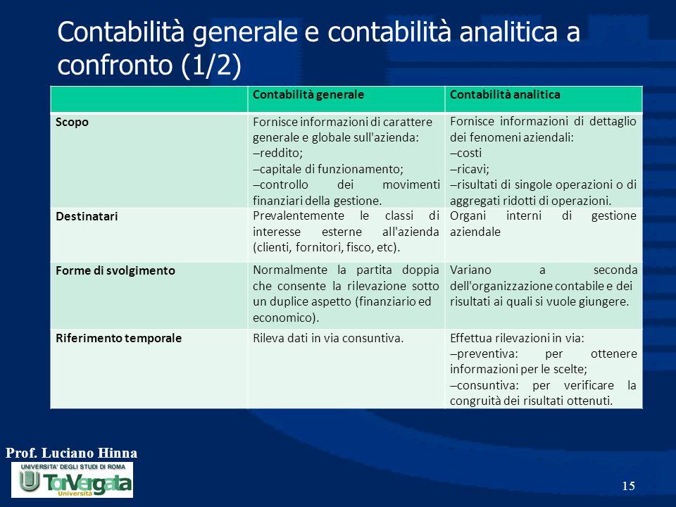 Contabilità generale e contabilità analitica a confronto (1/2) Prof. Luciano Hinna 15 Contabilità generaleContabilità analitica ScopoFornisce informaz