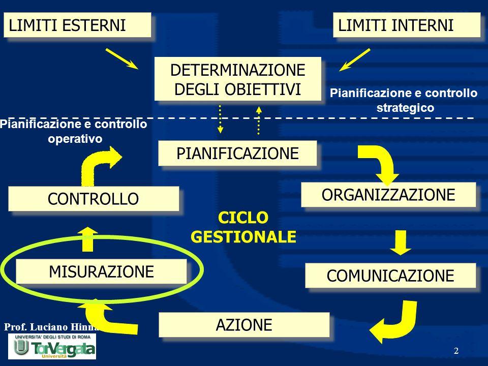 Prof. Luciano Hinna 2 LIMITI ESTERNI LIMITI INTERNI DETERMINAZIONE DEGLI OBIETTIVI PIANIFICAZIONEPIANIFICAZIONE ORGANIZZAZIONEORGANIZZAZIONE COMUNICAZ