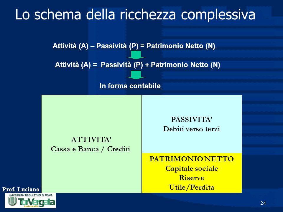 Prof. Luciano Hinna 24 Lo schema della ricchezza complessiva ATTIVITA' Cassa e Banca / Crediti PATRIMONIO NETTO Capitale sociale Riserve Utile/Perdita