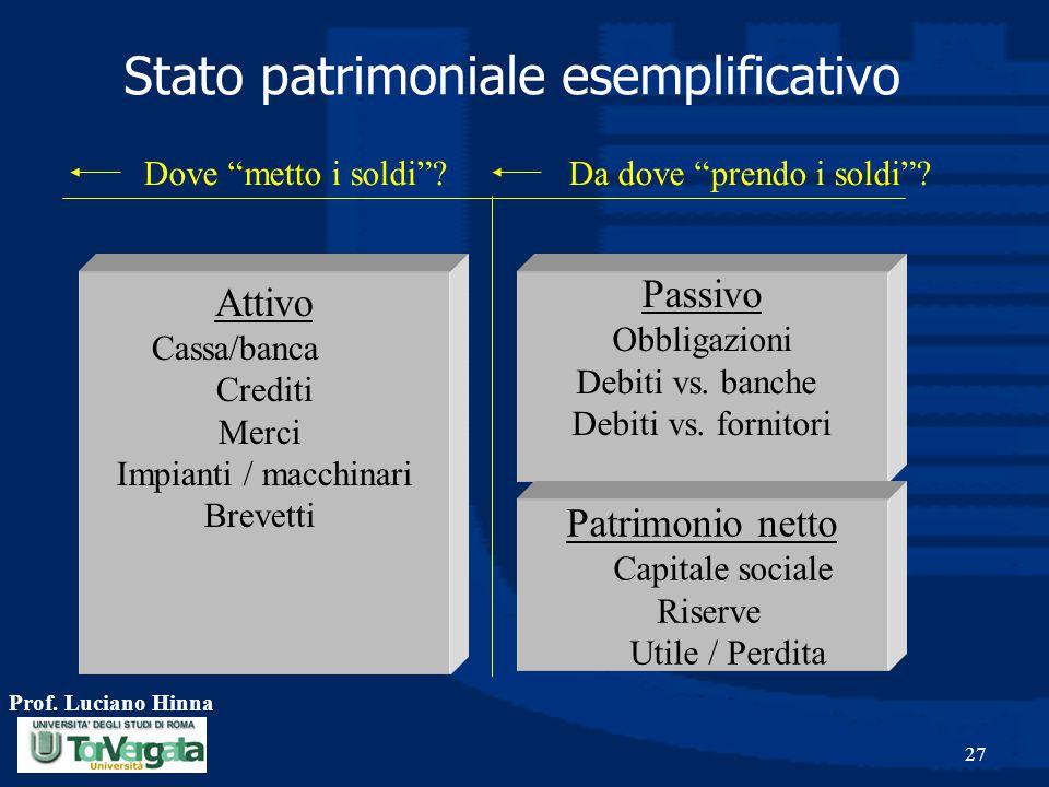 Prof. Luciano Hinna 27 Passivo Obbligazioni Debiti vs. banche Debiti vs. fornitori Patrimonio netto Capitale sociale Riserve Utile / Perdita Attivo Ca