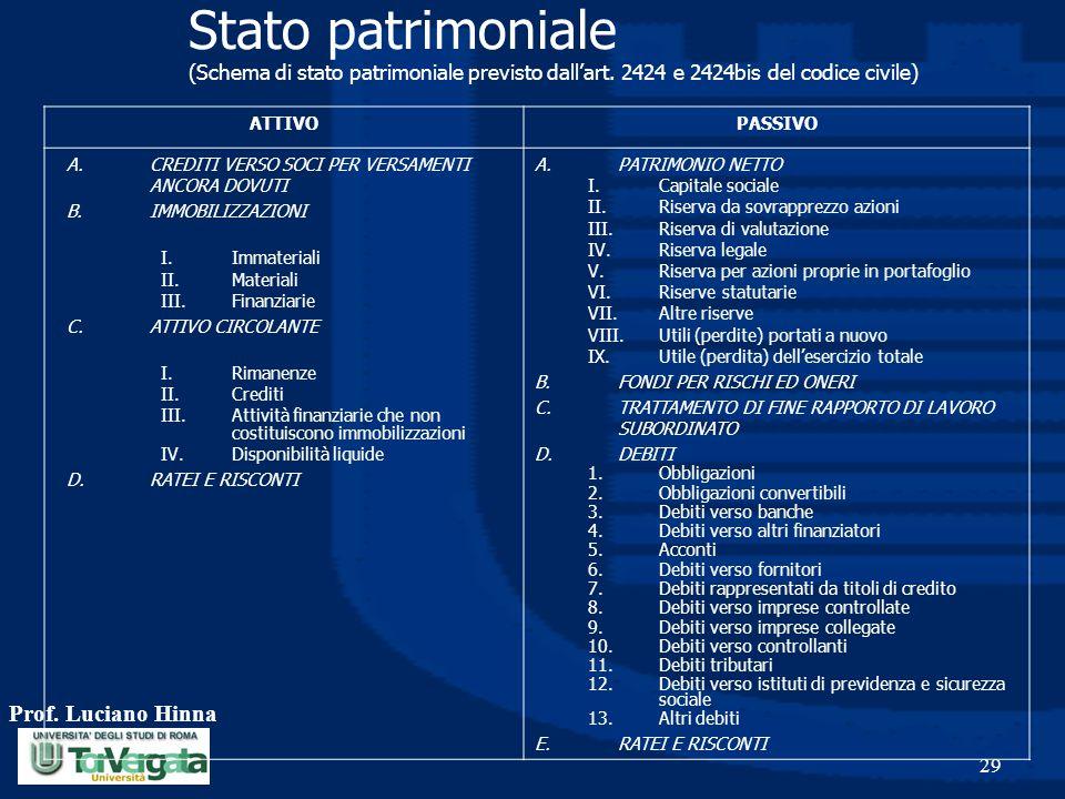 Prof. Luciano Hinna 29 Stato patrimoniale (Schema di stato patrimoniale previsto dall'art. 2424 e 2424bis del codice civile) ATTIVOPASSIVO A.CREDITI V