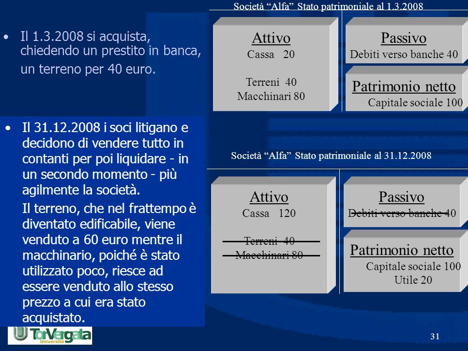 Prof. Luciano Hinna 31 Passivo Debiti verso banche 40 Patrimonio netto Capitale sociale 100 Utile 20 Attivo Cassa 120 Terreni 40 Macchinari 80 Società