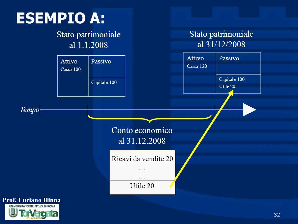 Prof. Luciano Hinna 32 Conto economico al 31.12.2008 Tempo Ricavi da vendite 20 … Utile 20 Attivo Cassa 100 Passivo Capitale 100 Stato patrimoniale al