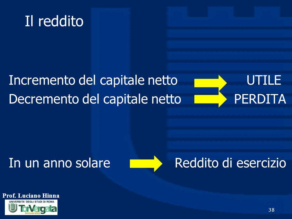 Prof. Luciano Hinna 38 Il reddito Incremento del capitale netto UTILE Decremento del capitale netto PERDITA In un anno solare Reddito di esercizio