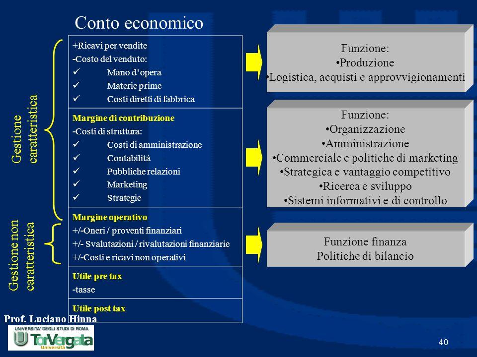 Prof. Luciano Hinna 40 Conto economico +Ricavi per vendite -Costo del venduto: Mano d'opera Materie prime Costi diretti di fabbrica Margine di contrib