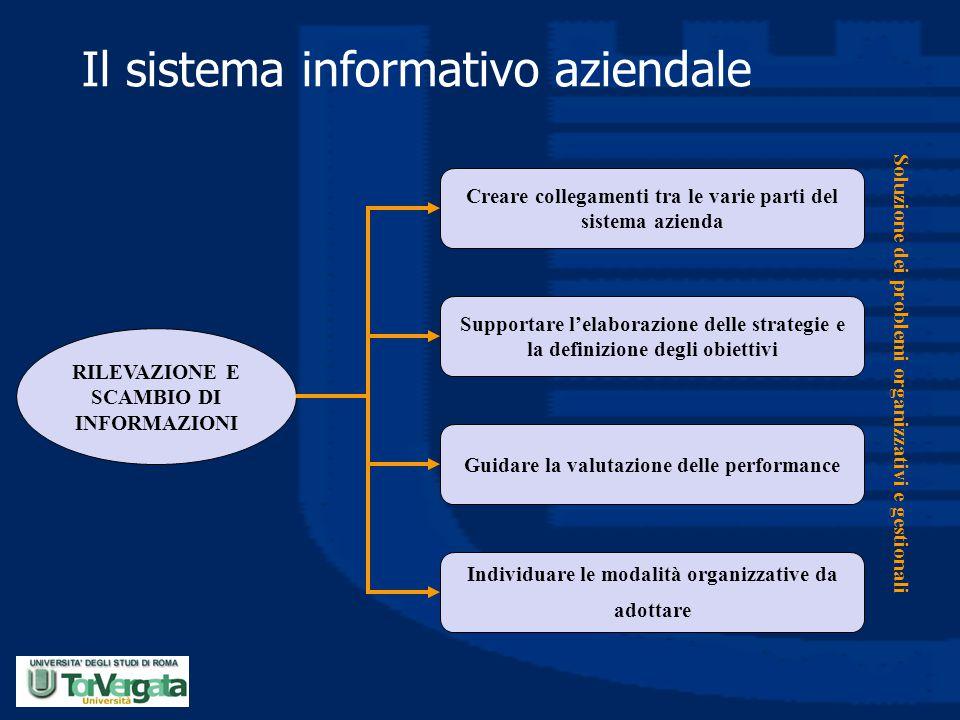 Il sistema informativo aziendale RILEVAZIONE E SCAMBIO DI INFORMAZIONI Creare collegamenti tra le varie parti del sistema azienda Supportare l'elabora