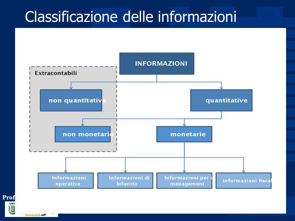 Classificazione delle informazioni Prof. Luciano Hinna 8