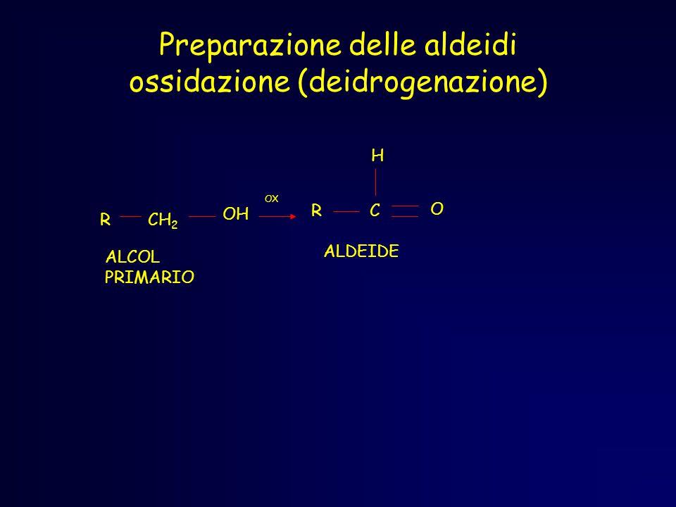 Preparazione delle aldeidi ossidazione (deidrogenazione) OH CH 2 R RC H O OX ALDEIDE ALCOL PRIMARIO