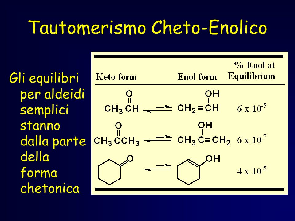 Tautomerismo Cheto-Enolico Gli equilibri per aldeidi semplici stanno dalla parte della forma chetonica