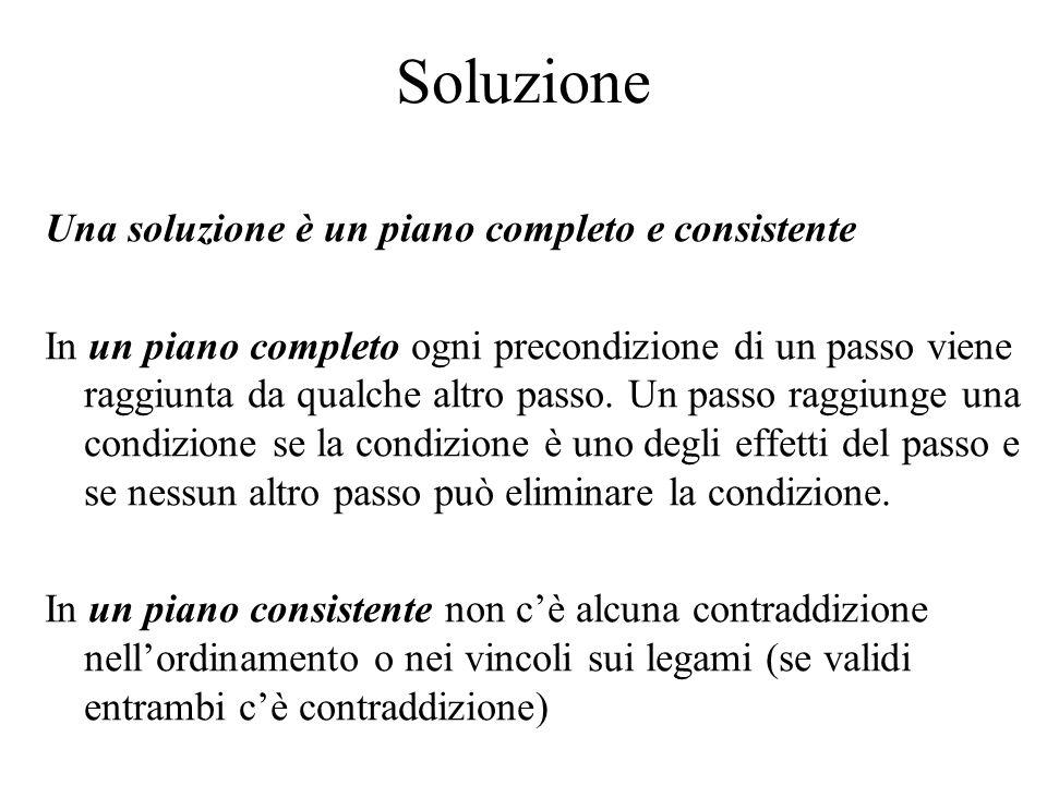 Soluzione Una soluzione è un piano completo e consistente In un piano completo ogni precondizione di un passo viene raggiunta da qualche altro passo.