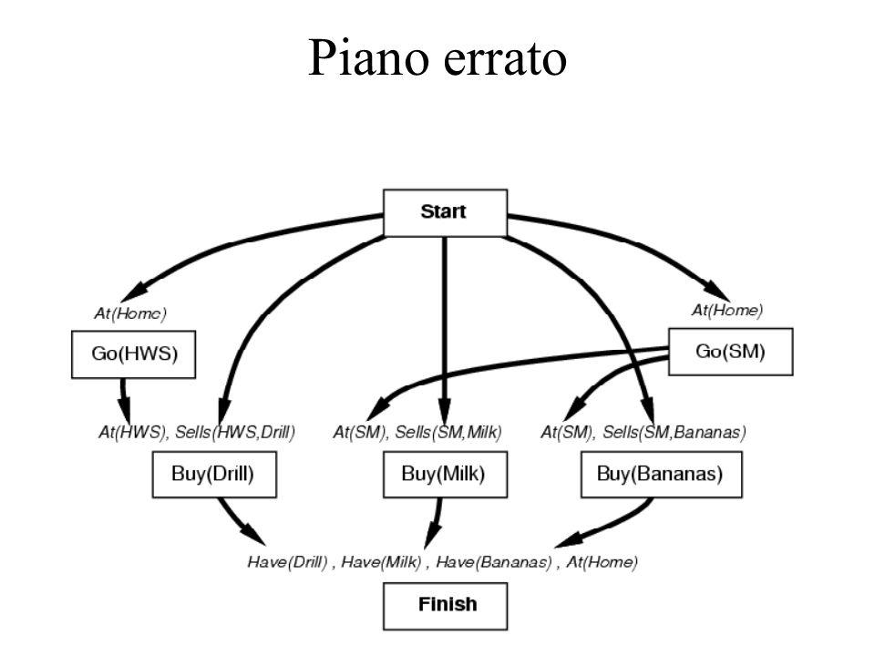 Piano errato