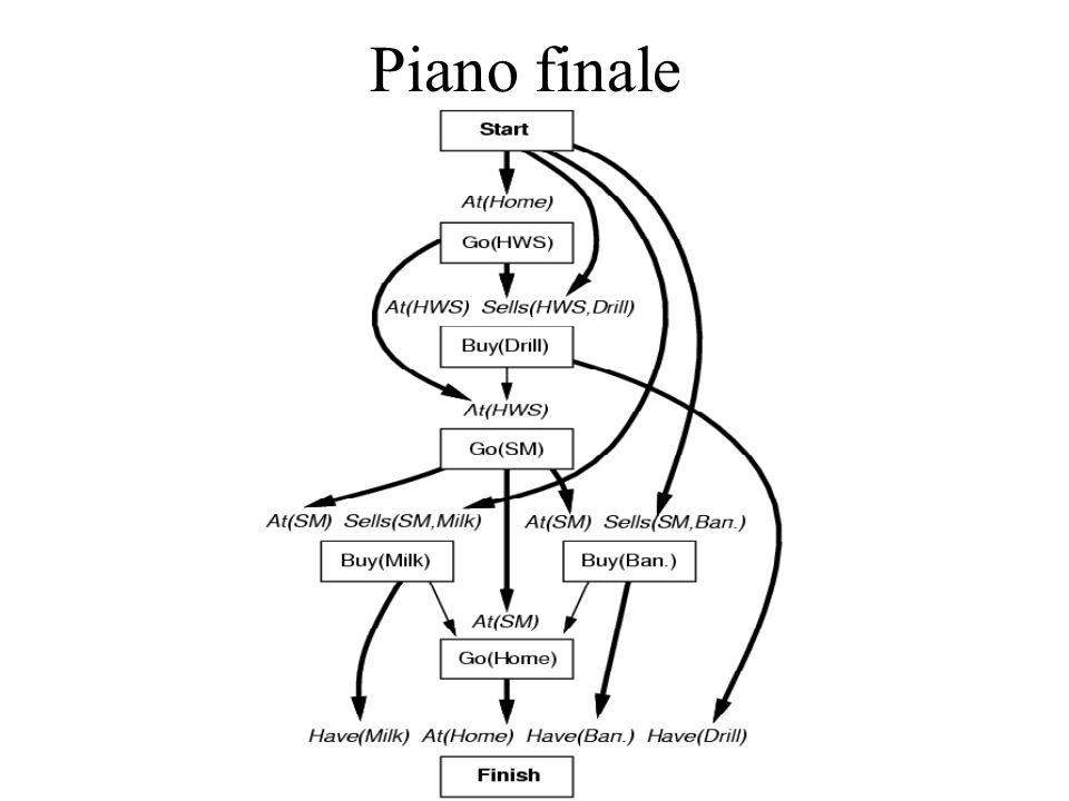 Piano finale