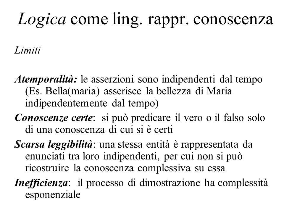Logica come ling. rappr. conoscenza Limiti Atemporalità: le asserzioni sono indipendenti dal tempo (Es. Bella(maria) asserisce la bellezza di Maria in