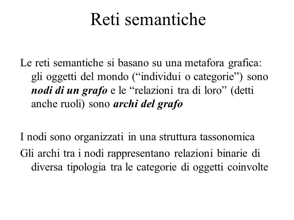 """Reti semantiche Le reti semantiche si basano su una metafora grafica: gli oggetti del mondo (""""individui o categorie"""") sono nodi di un grafo e le """"rela"""