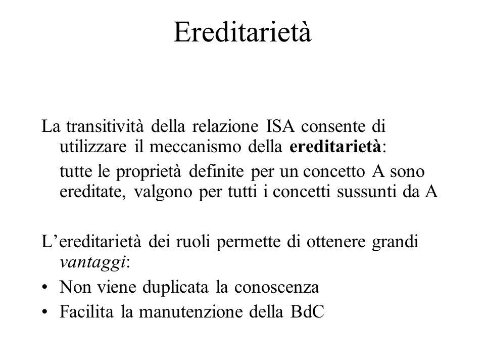 Ereditarietà La transitività della relazione ISA consente di utilizzare il meccanismo della ereditarietà: tutte le proprietà definite per un concetto