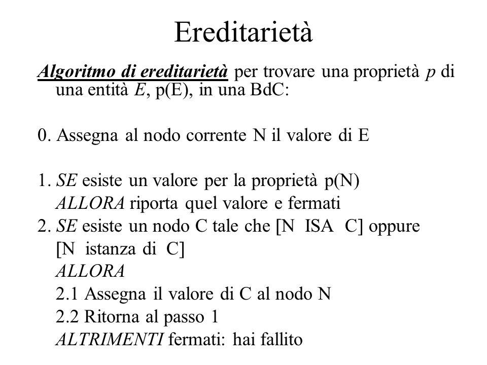 Ereditarietà Algoritmo di ereditarietà per trovare una proprietà p di una entità E, p(E), in una BdC: 0. Assegna al nodo corrente N il valore di E 1.
