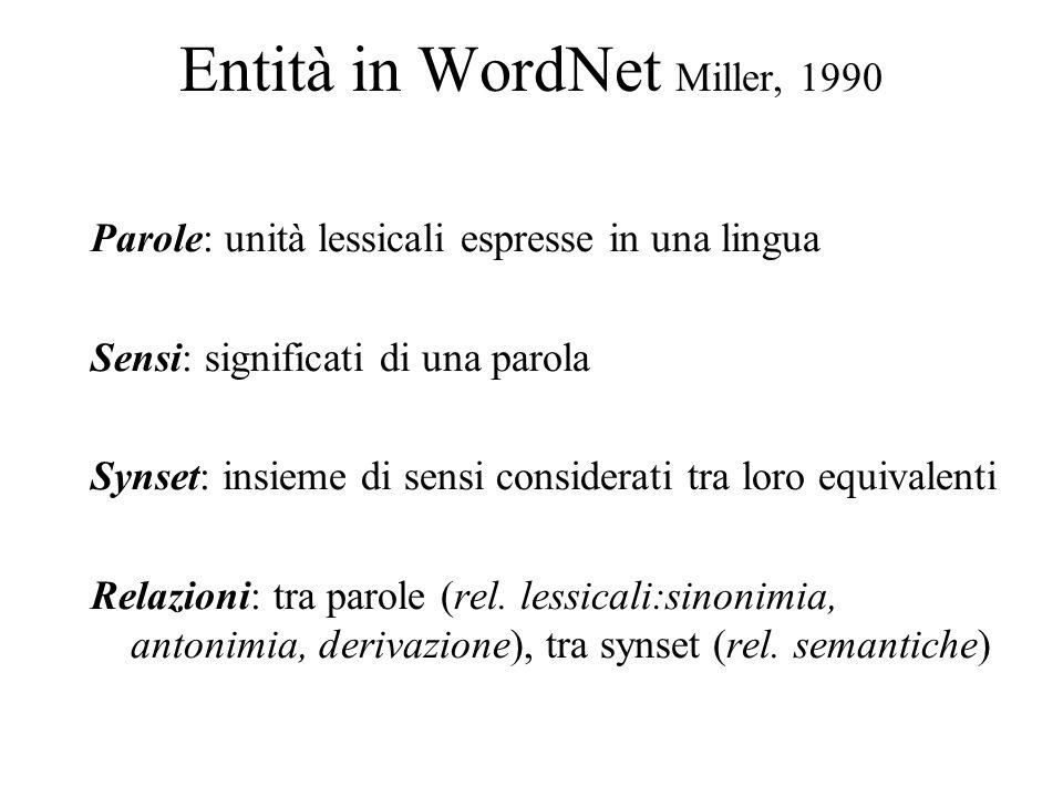 Entità in WordNet Miller, 1990 Parole: unità lessicali espresse in una lingua Sensi: significati di una parola Synset: insieme di sensi considerati tr