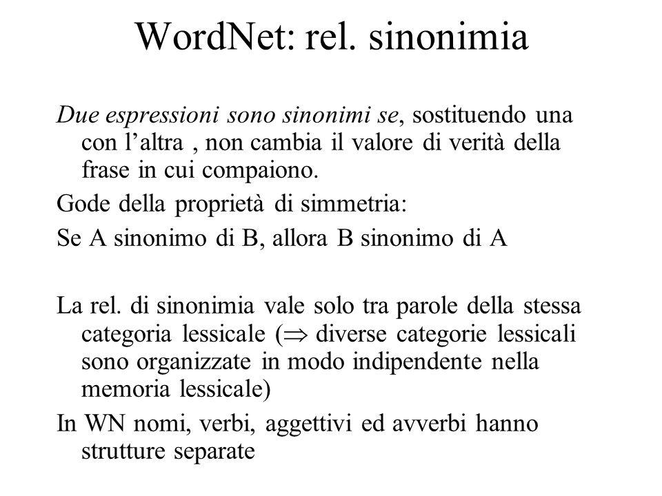 WordNet: rel. sinonimia Due espressioni sono sinonimi se, sostituendo una con l'altra, non cambia il valore di verità della frase in cui compaiono. Go