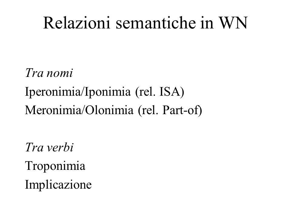 Relazioni semantiche in WN Tra nomi Iperonimia/Iponimia (rel. ISA) Meronimia/Olonimia (rel. Part-of) Tra verbi Troponimia Implicazione