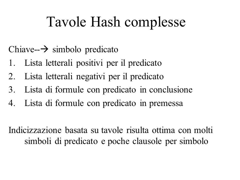 Tavole Hash complesse Chiave--  simbolo predicato 1.Lista letterali positivi per il predicato 2.Lista letterali negativi per il predicato 3.Lista di