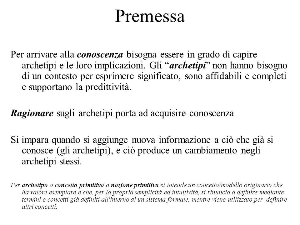 Premessa Le strutture dati permettono di dare una descrizione organica alle informazioni da rappresentare.