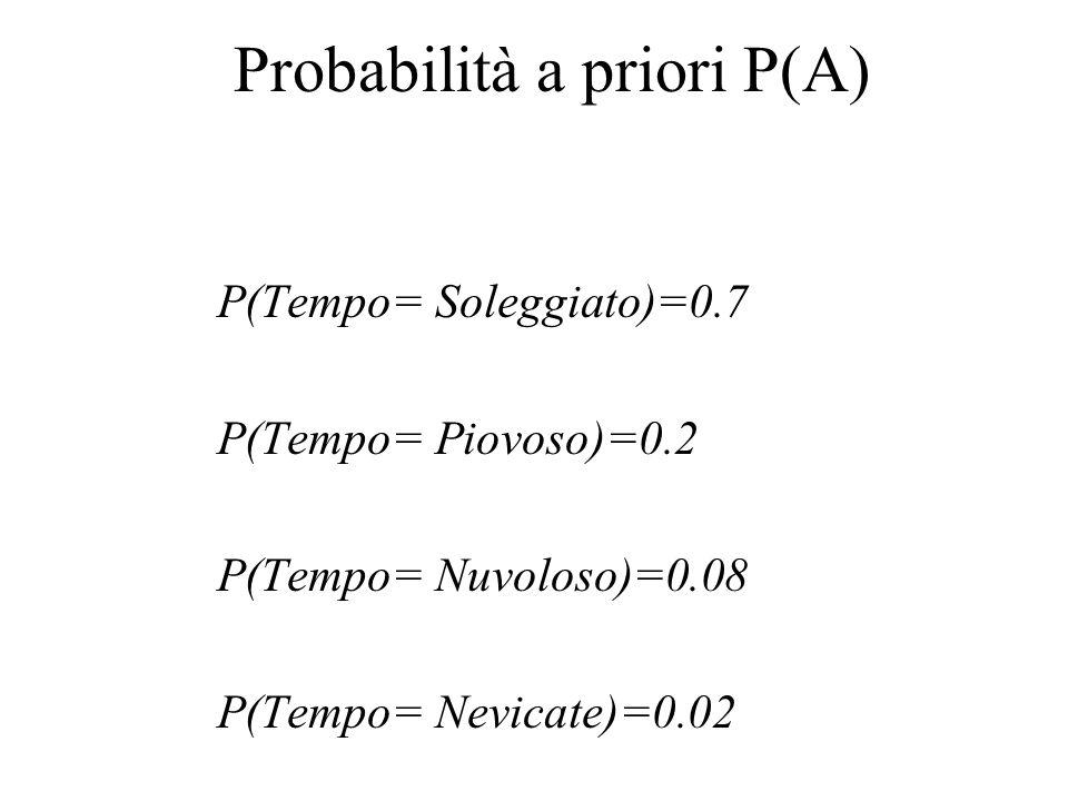 Probabilità a priori P(A) P(Tempo= Soleggiato)=0.7 P(Tempo= Piovoso)=0.2 P(Tempo= Nuvoloso)=0.08 P(Tempo= Nevicate)=0.02