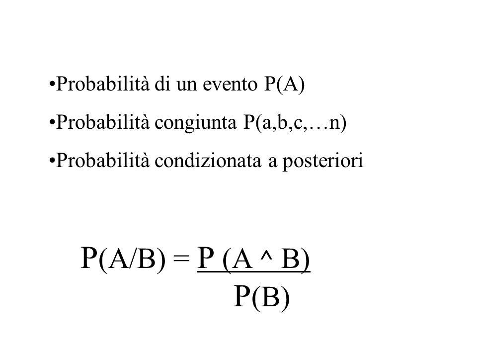 P (A/B) = P (A ^ B) P (B) Probabilità di un evento P(A) Probabilità congiunta P(a,b,c,…n) Probabilità condizionata a posteriori