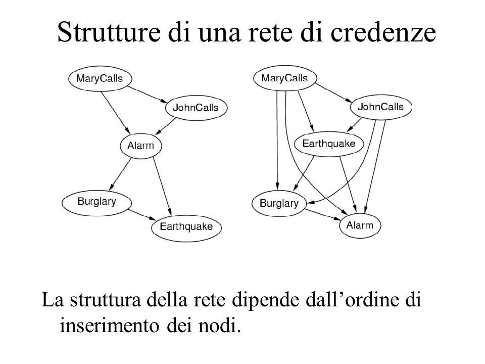 Strutture di una rete di credenze La struttura della rete dipende dall'ordine di inserimento dei nodi.