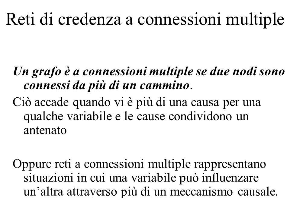 Reti di credenza a connessioni multiple Un grafo è a connessioni multiple se due nodi sono connessi da più di un cammino. Ciò accade quando vi è più d