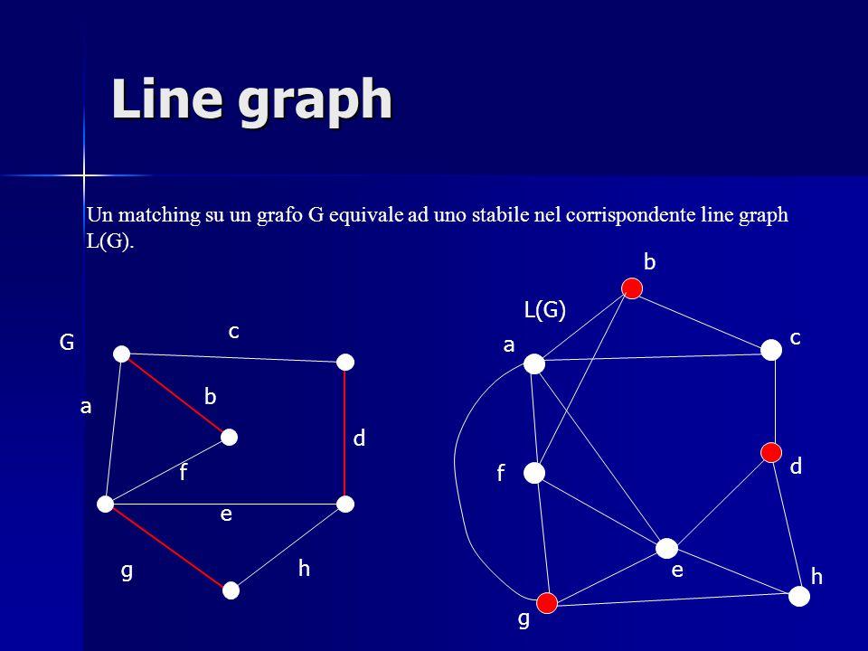 Line graph Un matching su un grafo G equivale ad uno stabile nel corrispondente line graph L(G).