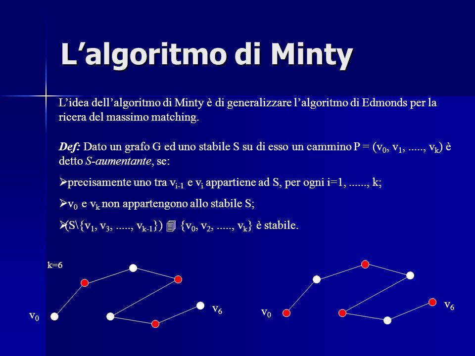L'algoritmo di Minty Def: Dato un grafo G ed uno stabile S su di esso un cammino P = (v 0, v 1,....., v k ) è detto S-aumentante, se:  precisamente uno tra v i-1 e v i appartiene ad S, per ogni i=1,......, k;  v 0 e v k non appartengono allo stabile S;  (S\{v 1, v 3,....., v k-1 })  {v 0, v 2,....., v k } è stabile.