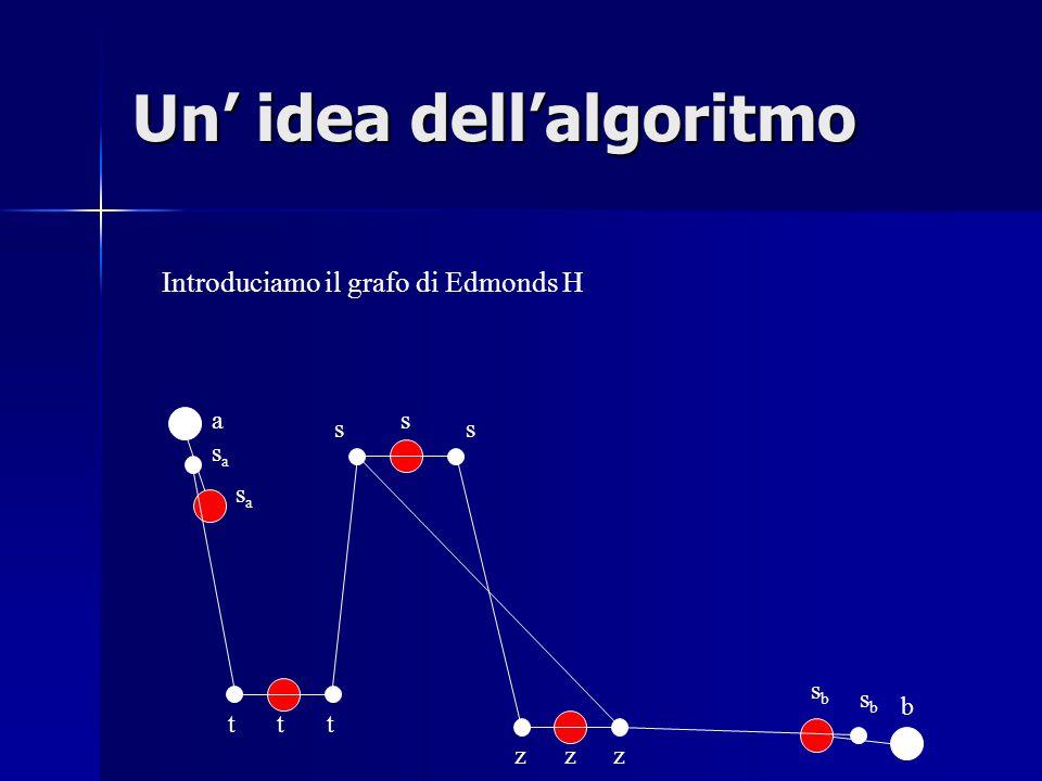 z t s sasa a sbsb b sasa zz sbsb ss tt Introduciamo il grafo di Edmonds H Un' idea dell'algoritmo